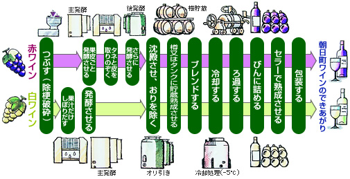 2009/04/10 06:05/2.ワインの造り方
