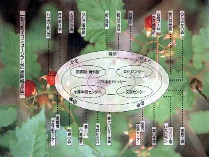 2009/04/29 20:59/エコミュージアムのはじまり