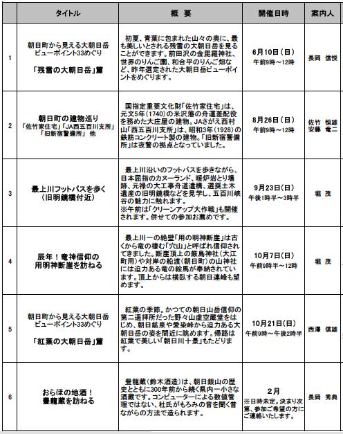 2012/07/19 07:00/24年度 朝日町ふるさとミニ紀行一覧(見学会)