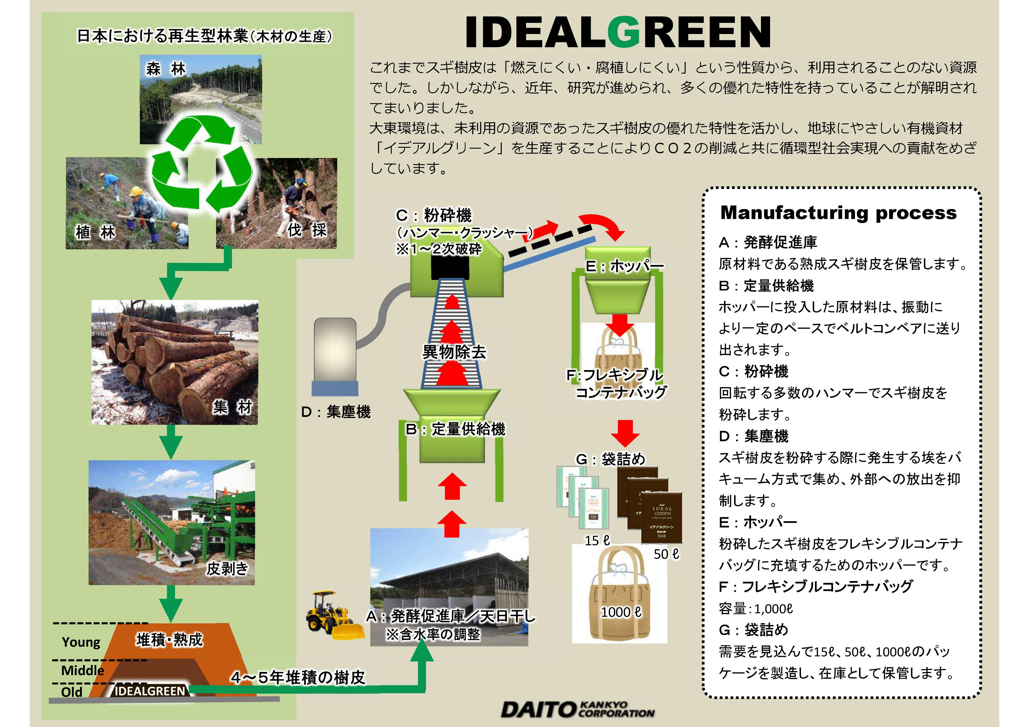 イデアルグリーンの製造工程:画像