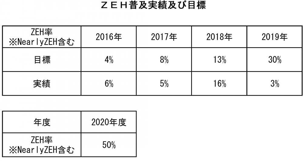 ZEH(ネット・ゼロ・エネルギー・ハウス)取り組み目標と実績