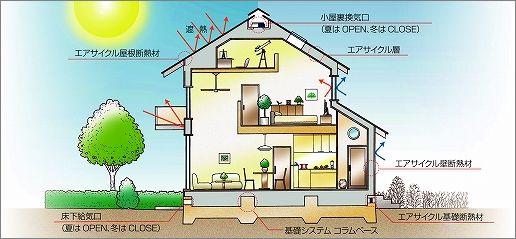 「『季楽な家』外部仕様」の画像