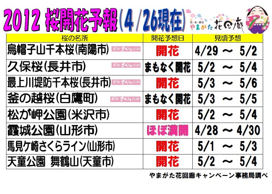 桜開花予報♪ 4/26現在:画像