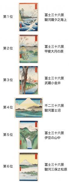 """""""あなたが選ぶ富士山ランキング""""の集計結果"""