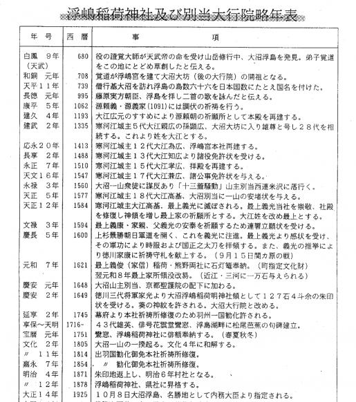 2021/06/28 05:11/浮嶋稲荷神社及び別当大行院略年表