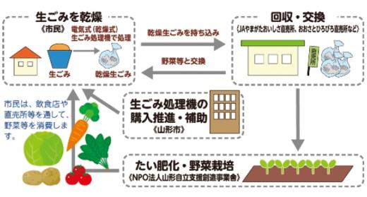 人にも街にもやさしい?エコな農業を実践しています。/