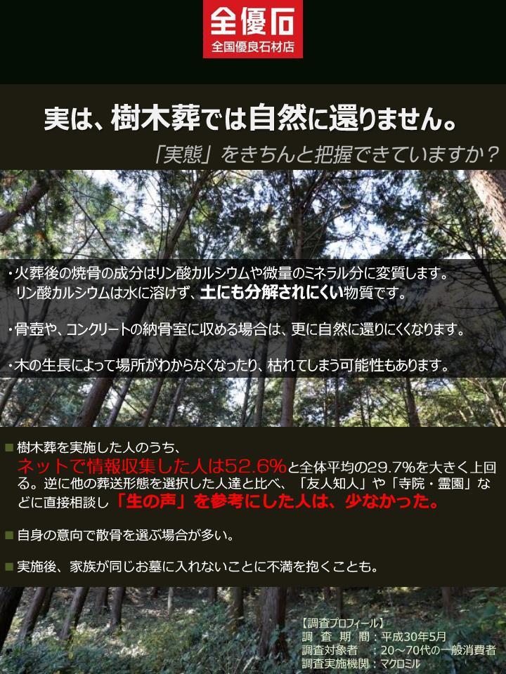 消費者調査アンケート「樹木葬」について