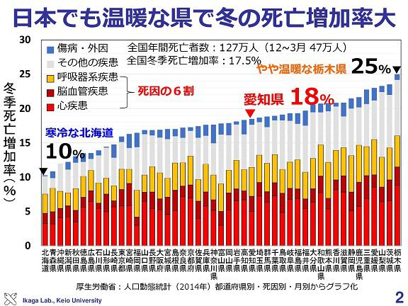 冬の死亡率が低いのは北海道