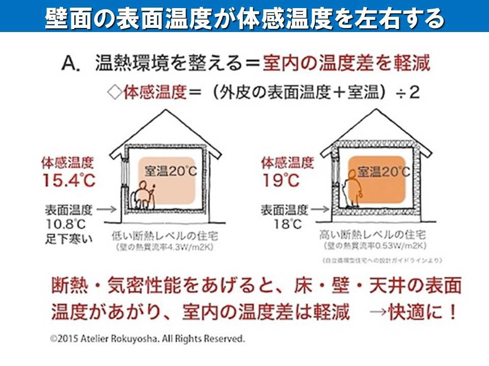 20℃でも輻射熱で快適です。:画像