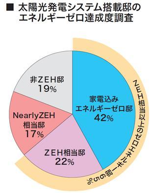 PV搭載NO1企業のゼロエネ率