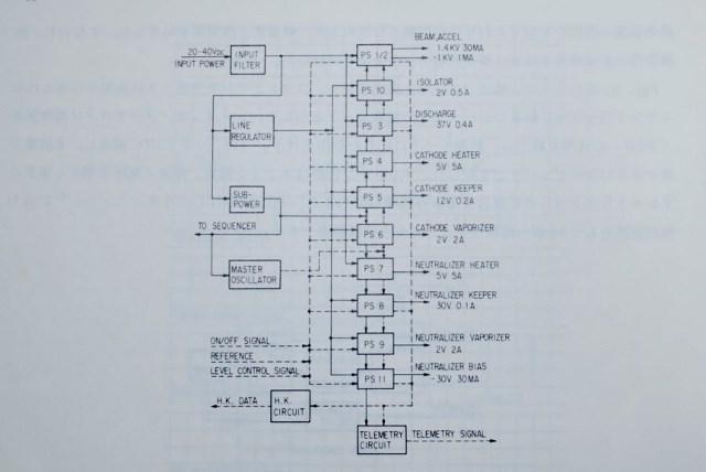 仕事の記録1978~ETS-Ⅲイオンエンジン装置の開発(その3)