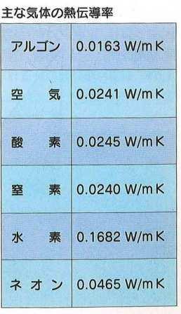 記号 空気 元素