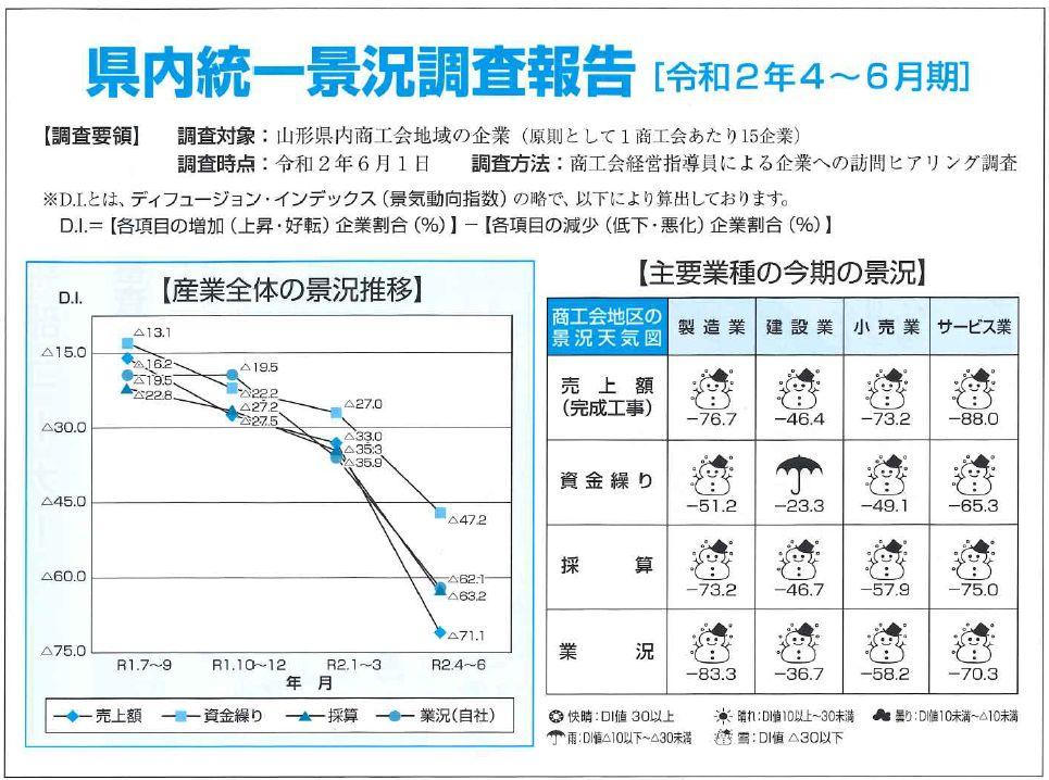 県内統一景況調査報告(令和2年4〜6月期):画像