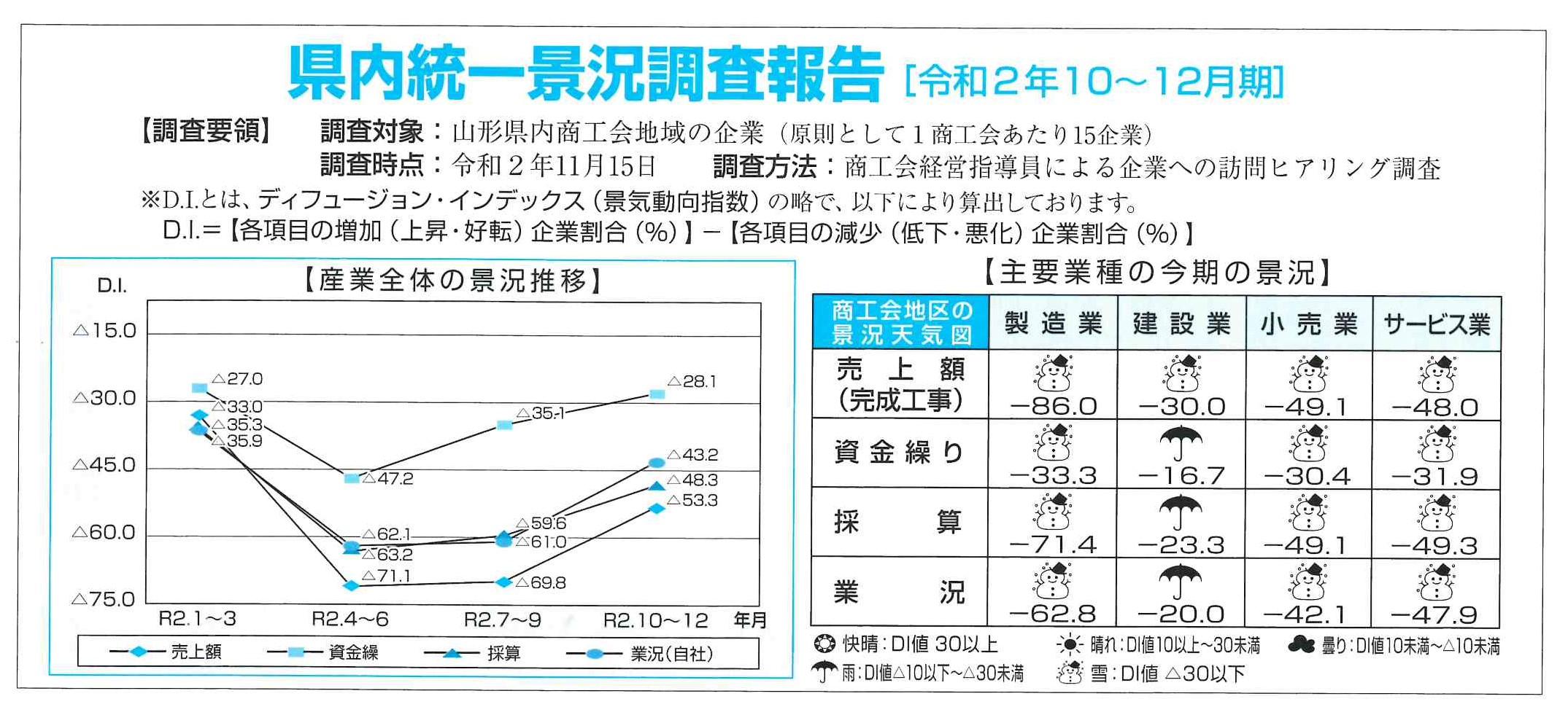 県内統一景況調査報告(令和2年10〜12月期):画像