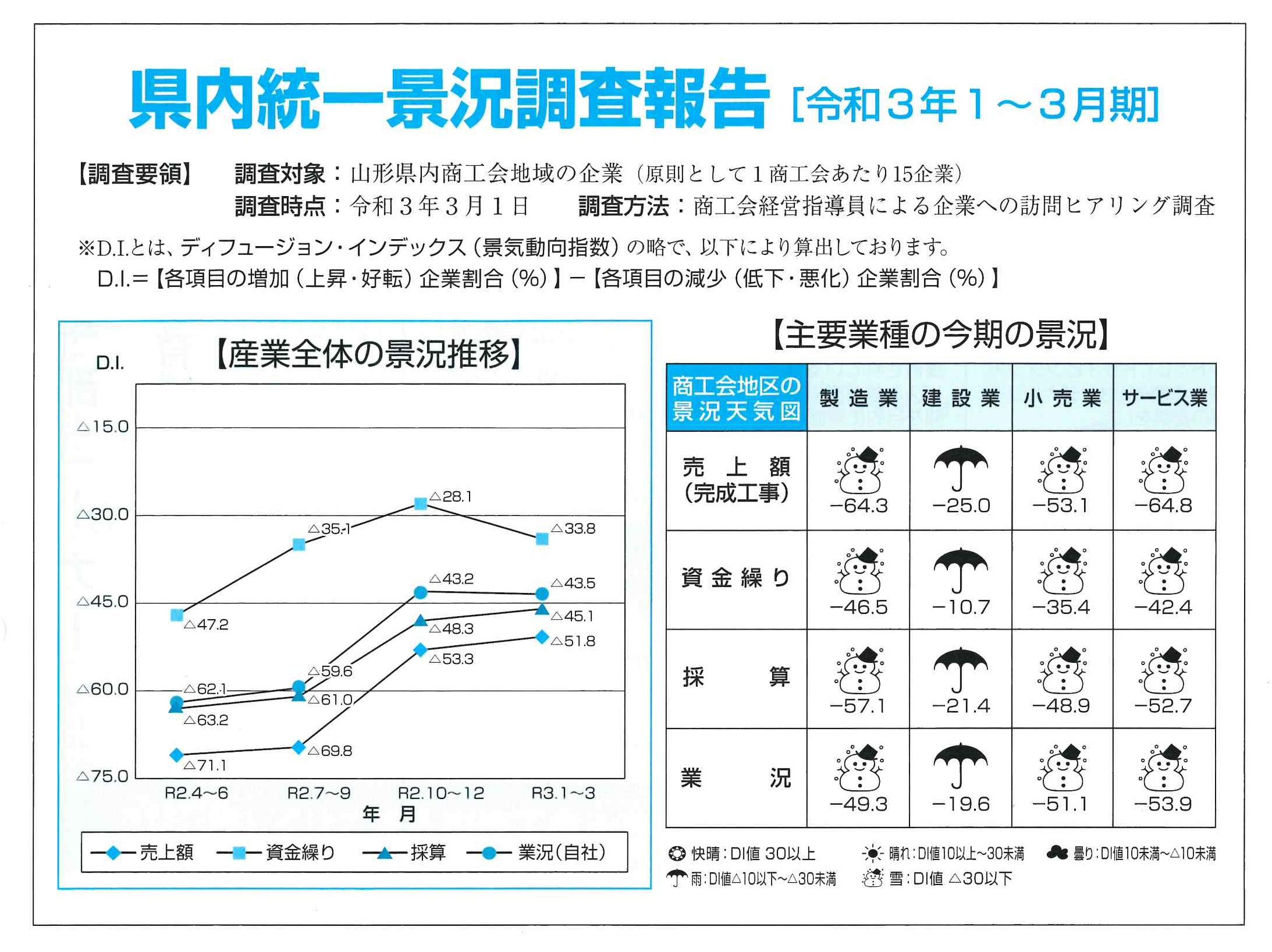 県内統一景況調査報告(令和3年1〜3月期):画像