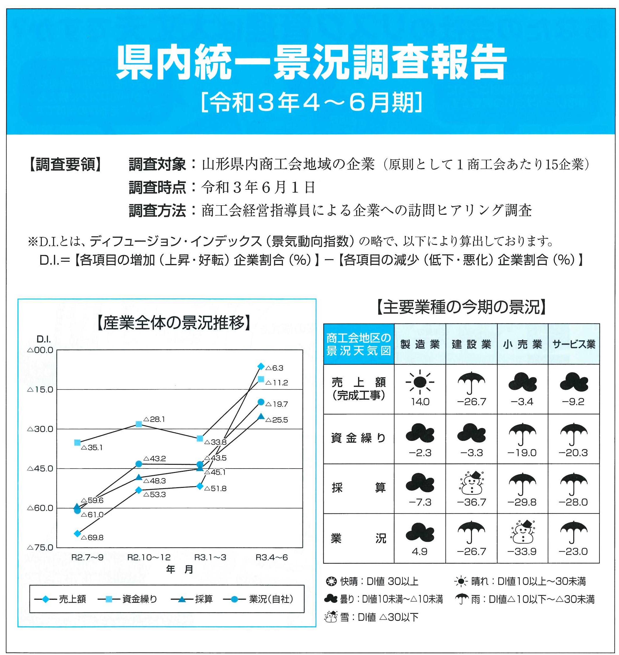 県内統一景況調査報告(令和3年4〜6月期):画像