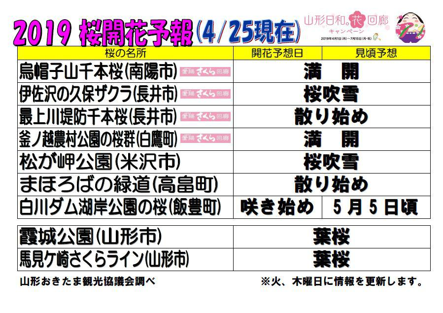 Flowering forecast (as of April 25) of famous spot of cherry tree of 2019 Okitama areas: Image