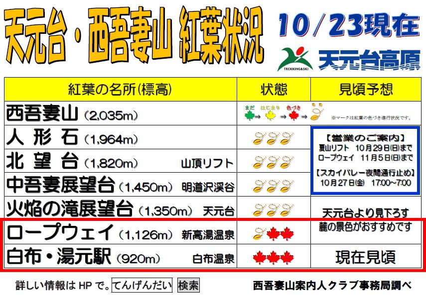 [latest] Point of Tengendai, Mt. Nishi Azuma colored leaves situation 10/23 west Azuma sky valley regulation information: Image
