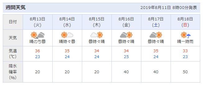 週間天気予報(山形県米沢エリア) 2019/8/11更新