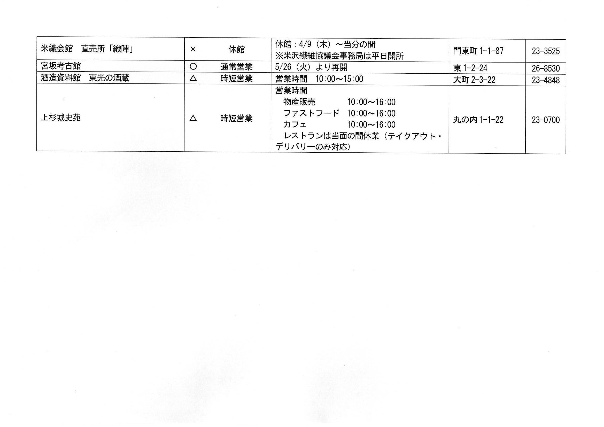 新型コロナウイルスの影響による米沢市内主要施設の営業状況(5月26日現在)