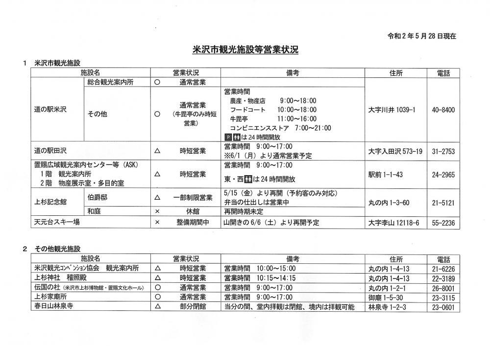 新型コロナウイルスの影響による米沢市内主要施設の営業状況(5月28日現在)