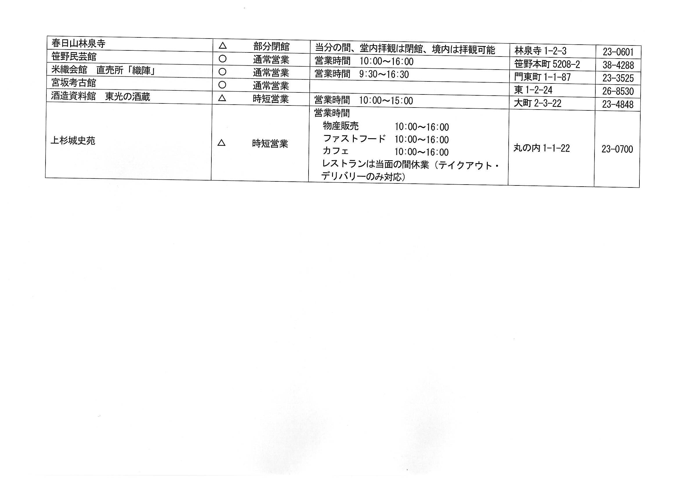 新型コロナウイルスの影響による米沢市内主要施設の営業状況(6月1日現在)