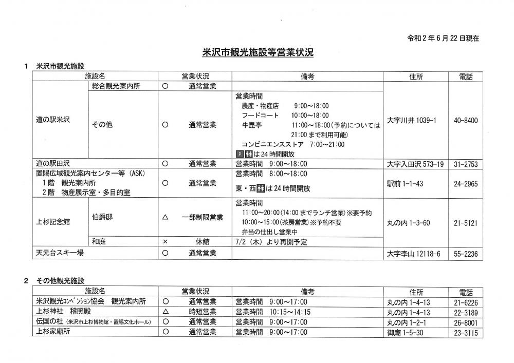 新型コロナウイルスの影響による米沢市内主要施設の営業状況(6月22日現在)
