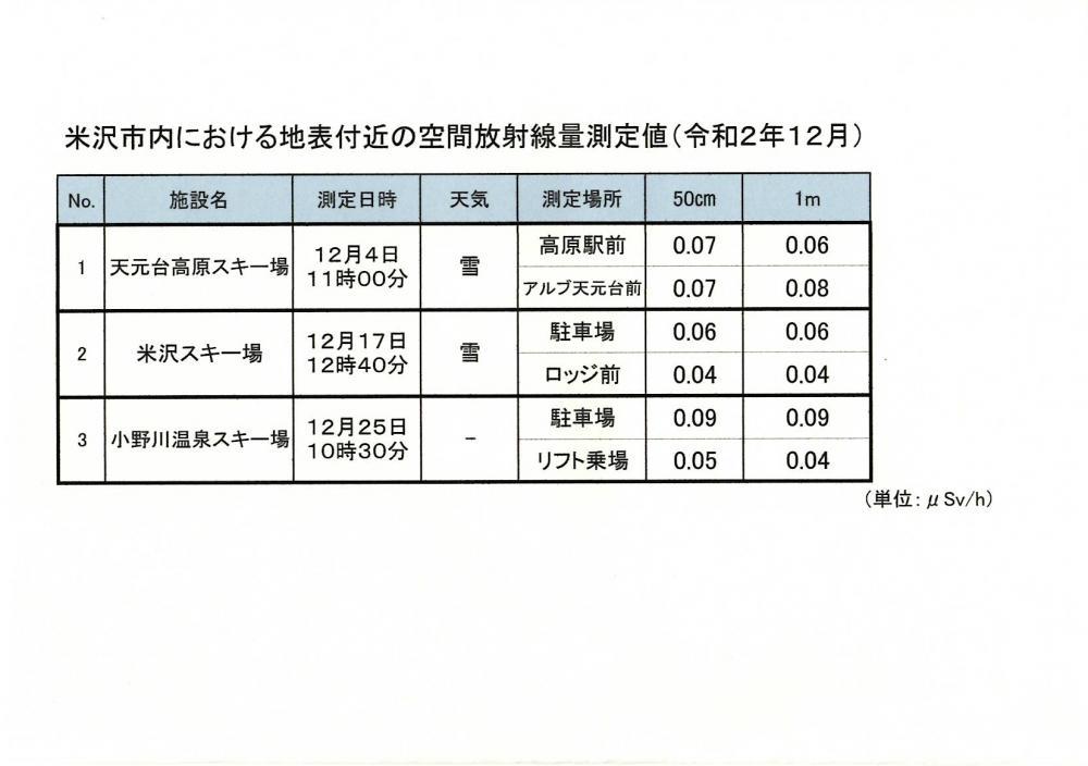 米沢市内のスキー場空間放射線量測定について(令和2年12月):画像